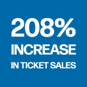 208% increase in ticket sales