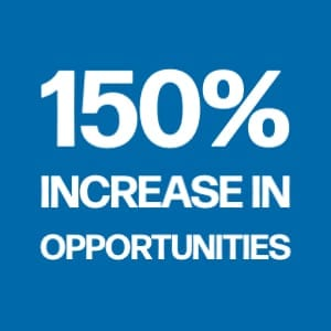 150% increase in opportunities