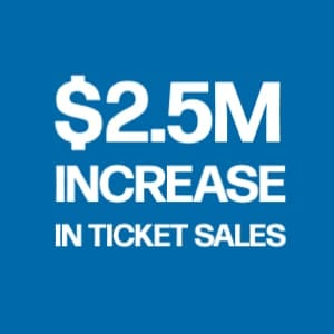 $2.5M increase in ticket sales